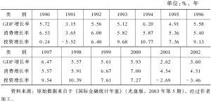 表1 美国GDP、消费和投资增长率(1990~2002)