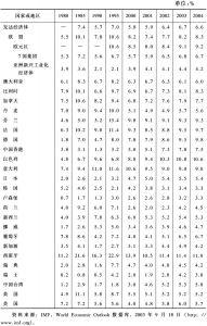 表2-2 失业率:发达经济体(1980~2004)
