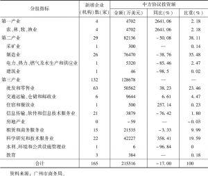 表8 2018年广州对外投资主要行业结构