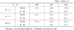 表5-5 2002~2004年双边HS01-08章产品贸易情况