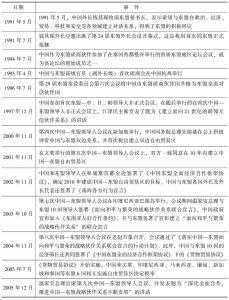 表7-1 中国—东盟关系发展历程
