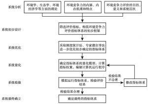 图3-2 环境竞争力评价指标体系的构建思路