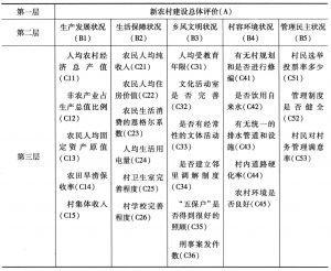 表5-1 新农村建设评价指标体系