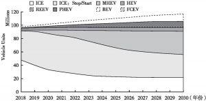 图1 动力系统电气化的市场趋势