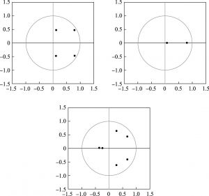 图4 各沿海区域VAR模型的稳定性
