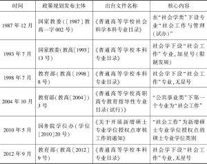 表1 教育部门关于专业教育规划的文件及内容
