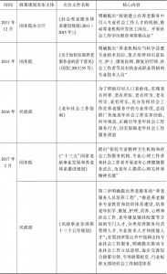 表3 关于养老服务发展规划中社会工作专业的要求