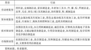 表4-3 按照要素密集度的行业分类