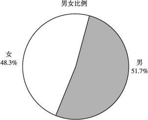 图6-4 少年之家注册儿童性别分布