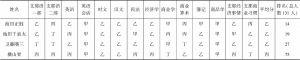 表5-2 东亚同文书院商务科二年级第一学期成绩单(大正10年3月10日)