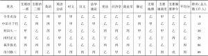 表5-3 东亚同文书院商务科一年级第一学期成绩单(大正10年3月10日)