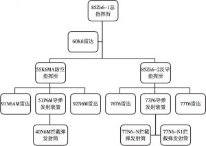 图3-2 S-500指挥结构