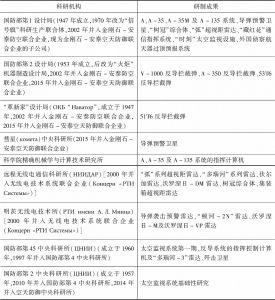 表5-1 俄(苏)反导武器主要研制机构