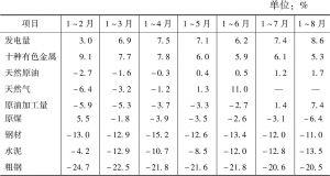 表2 甘肃省主要工业产品产量增速