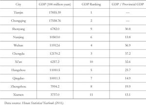 Table 3 General economic condition of central cities in China in 2016