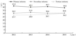 Figure 6 Variation diagrams of the practitioners of the three major industry in Henan province