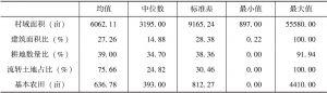 附表3-4 村庄面积及土地使用