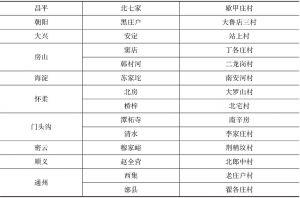 附表3-14 类型1村庄(工业村)
