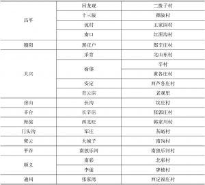 附表3-16 类型3村庄(城中村)