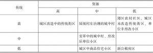 表2-2 资源、传统与社区类型