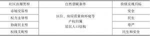表4-1 商品房小区的NGT分析假设