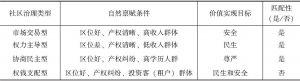 表4-2 基于案例分析的治理类型匹配性