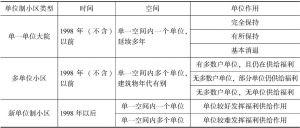 表5-2 单位制小区类型及特征
