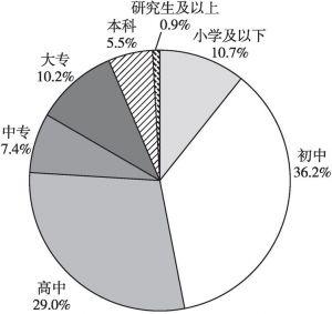 图7-3 受教育程度分布