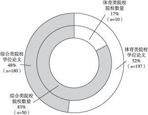 图2 竞技武术研究学位论文分布示意(2011~2016年)