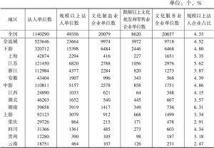 表3 分地区规模以上文化企业情况(2015)