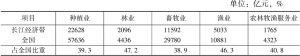 表8 2015年全国及长江经济带地区农业各产业产值及占比