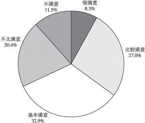 图10 公众对西安城市交通的满意度评价