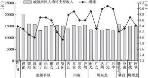 图15(a)2017年上半年四川省五大经济区城镇居民人均可支配收入