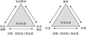 图1 社会企业三角关系示意
