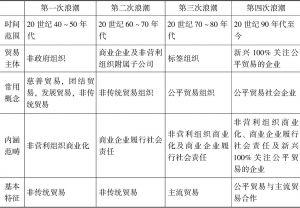 表1 公平贸易社会企业的发展历程