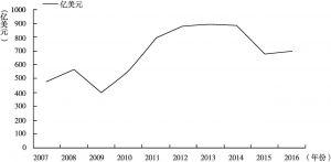 图1 中俄2007~2016年十年间双边贸易额