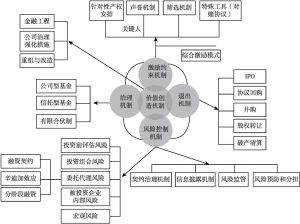 图2 产业投资基金耦合机制设计模型