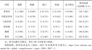表1 世界经济论坛基础设施评分和排名