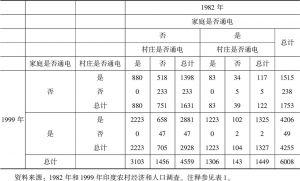 表2 1982~1999年农村家庭和村庄电气化的变化