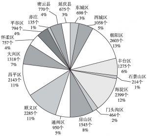 图5 北京市各区县体育场地数量