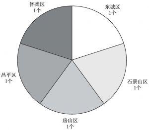 图20 北京市各区县射击房(馆)数量