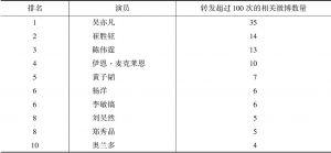 表6 微博转发排名前十位的演员