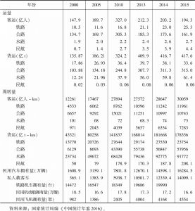 表5 中国各种运输方式运量、周转量和交通工具拥有量