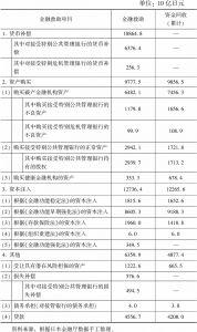 表5-11 金融救助及资金回收情况(截至2011年3月31日)