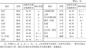 表22 东亚丝路节点城市