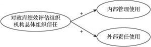 图3-5 研究假设1与研究假设2的模型