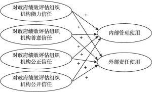 图3-6 研究假设3与研究假设4的模型