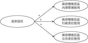 图5-1 调整后的研究假设1、研究假设2与研究假设3的模型