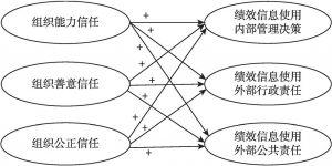 图5-2 调整后的研究假设4、研究假设5与研究假设6的模型