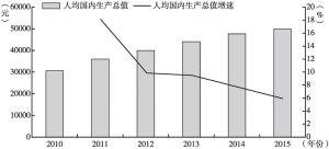图1 2010~2015年人均国内生产总值及增长速度